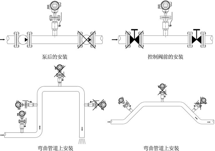 插入式电磁流量计安装和接线