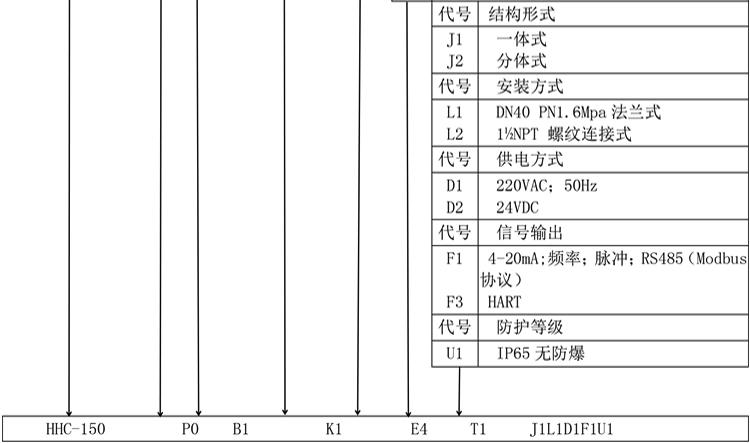 插入式电磁流量计产品选型